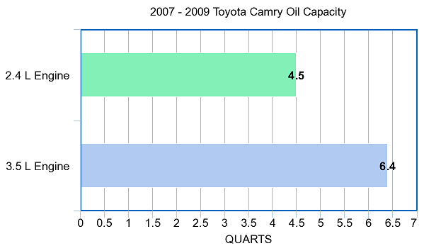 Oil Capacity for the Toyota Camry 2007-2009