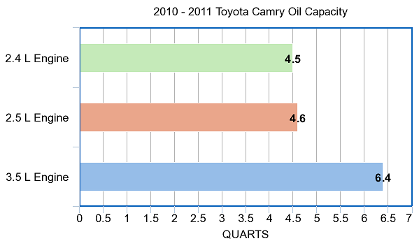 oil capacity for 2010 - 2011 Toyota Camry