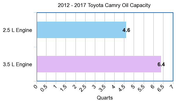 Camry Oil Capacity From 2017