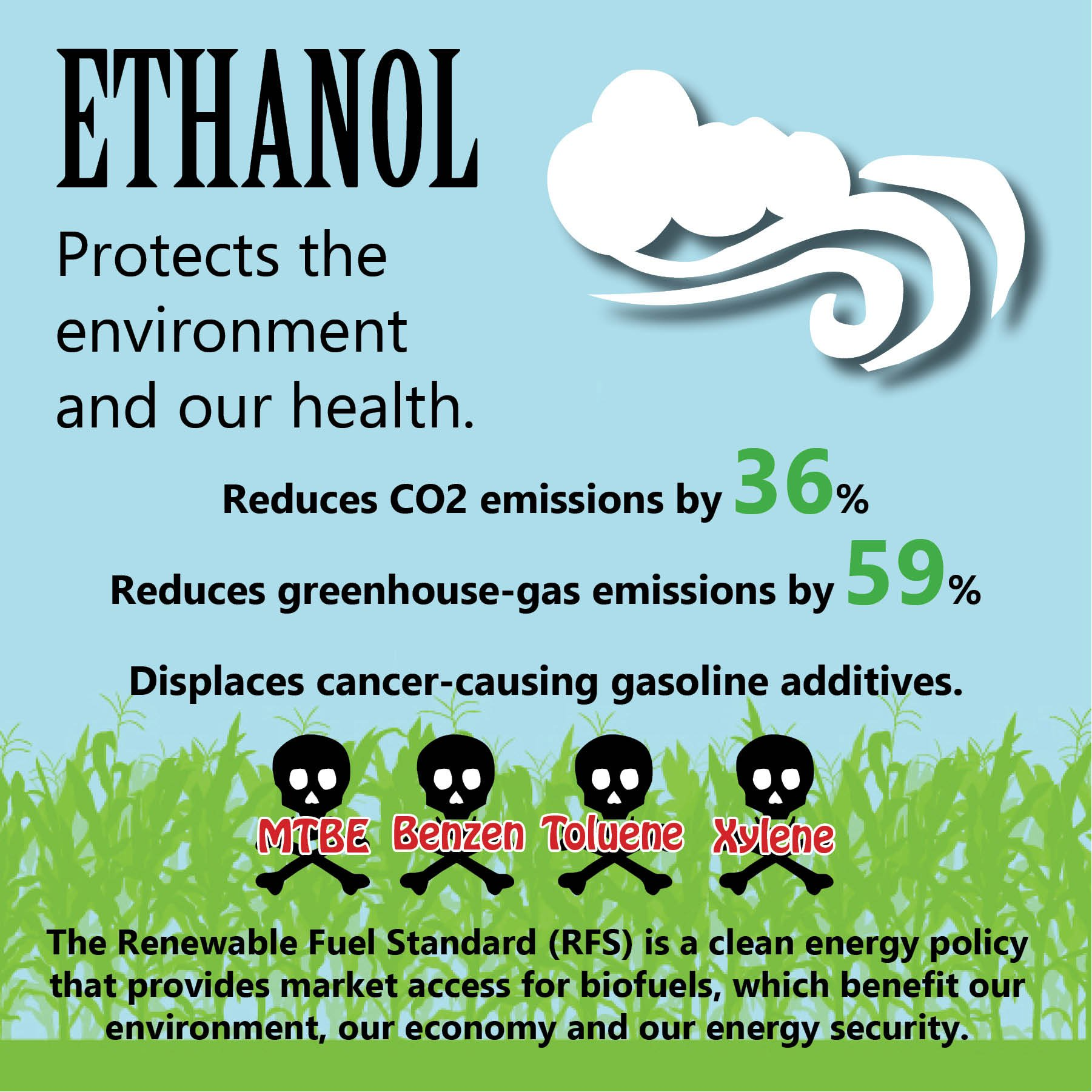reduced emissions from ethanol in gasoline