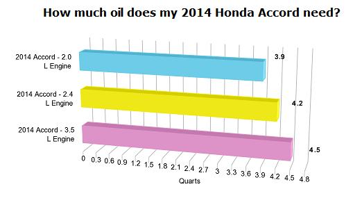 oil capacity chart